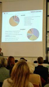 Presentazione ricerca SROI - ANT & Human Foundation