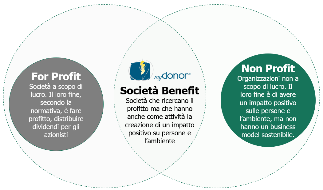 Gennaio 2021 – myDonor® sceglie di essere una Società Benefit
