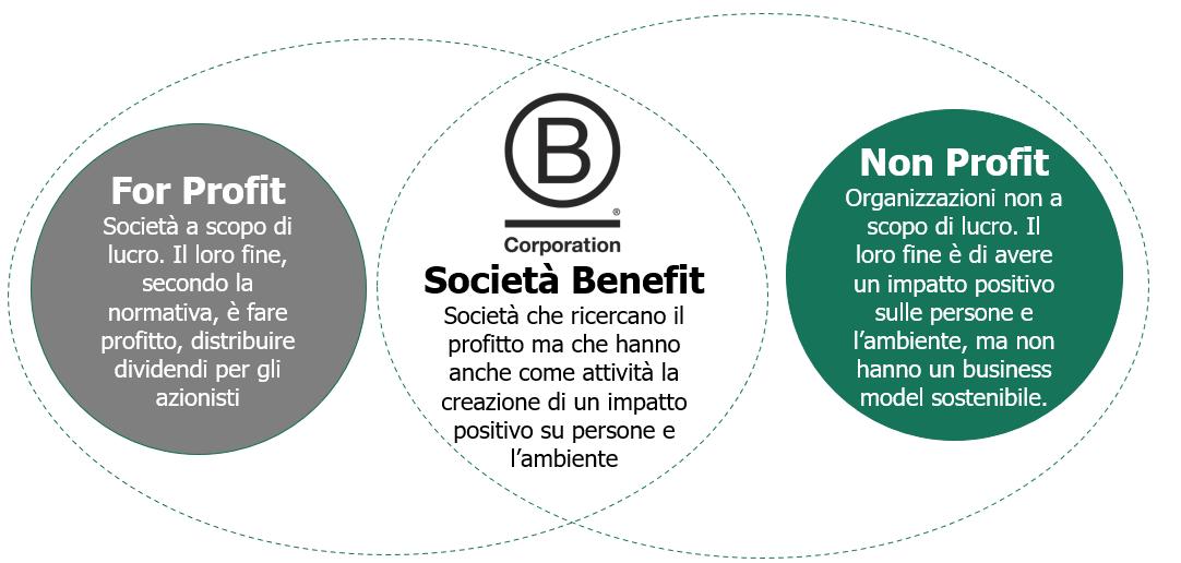 Società Benefit tra profit e non profit